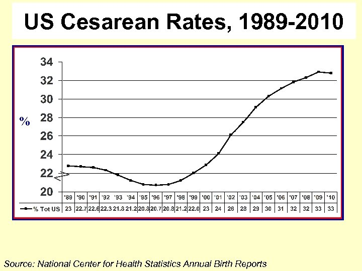 US Cesarean Rates, 1989 -2010 % Source: National Center for Health Statistics Annual Birth