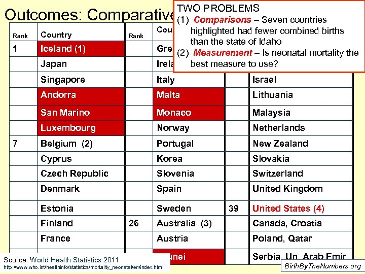 TWO PROBLEMS Outcomes: Comparative(1) Comparisons Mortality Rates Neonatal – Seven countries Rank Country 1