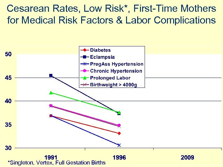 Cesarean Rates, Low Risk*, First-Time Mothers for Medical Risk Factors & Labor Complications *Singleton,