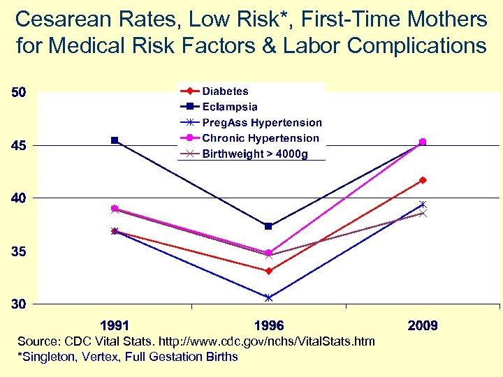 Cesarean Rates, Low Risk*, First-Time Mothers for Medical Risk Factors & Labor Complications Source: