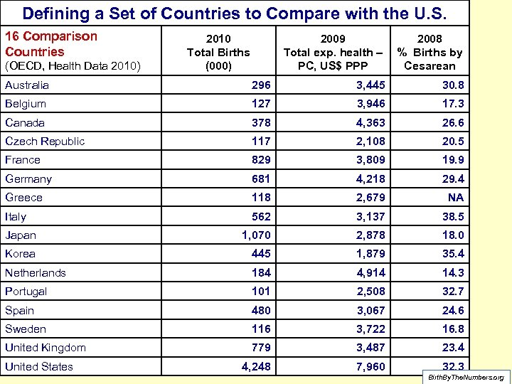 Defining a Set of Countries to Compare with the U. S. 16 Comparison Countries