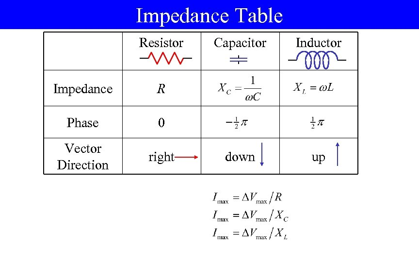 Impedance Table Resistor Impedance right down up 0 Vector Direction Inductor R Phase Capacitor