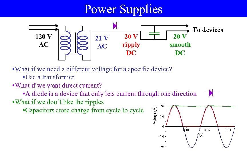 Power Supplies 120 V AC 21 V AC 20 V ripply DC 20 V