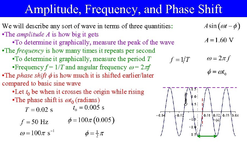 Amplitude, Frequency, and Phase Shift We will describe any sort of wave in terms
