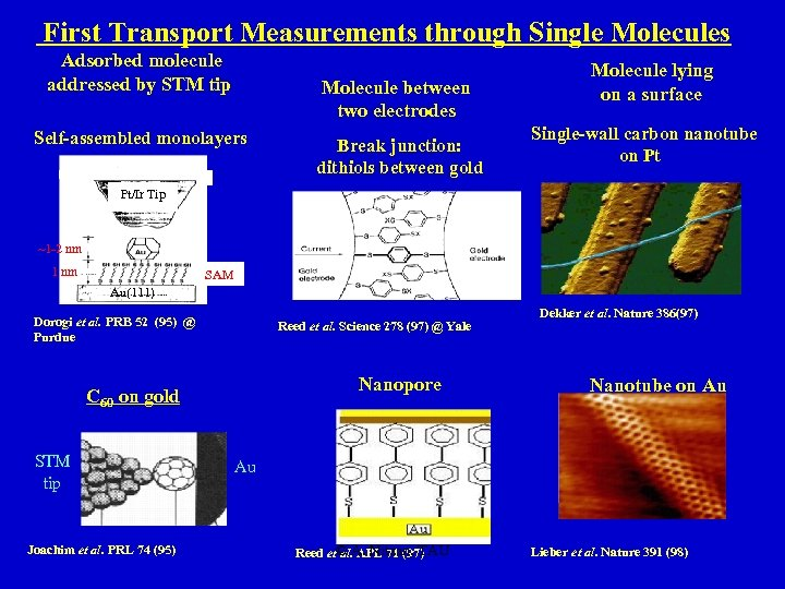 First Transport Measurements through Single Molecules Adsorbed molecule addressed by STM tip Molecule between