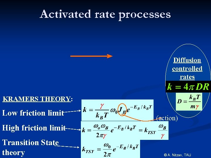 Activated rate processes Diffusion controlled rates KRAMERS THEORY: Low friction limit (action) High friction
