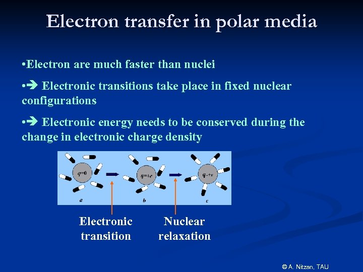 Electron transfer in polar media • Electron are much faster than nuclei • Electronic
