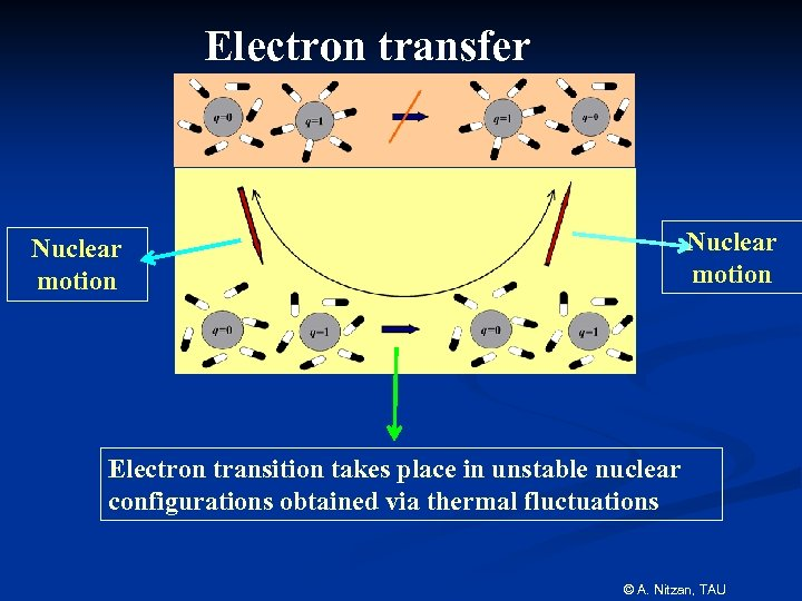 Electron transfer Nuclear motion Electron transition takes place in unstable nuclear configurations obtained via