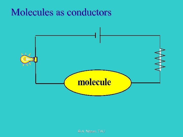 Molecules as conductors © A. Nitzan, TAU