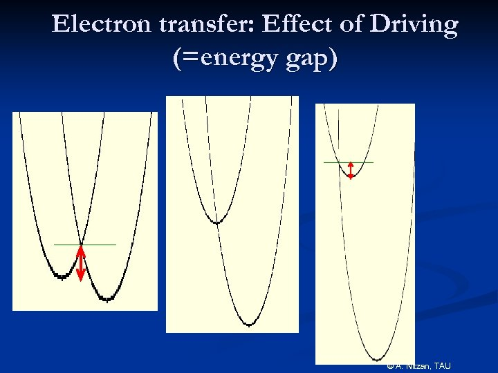 Electron transfer: Effect of Driving (=energy gap) © A. Nitzan, TAU
