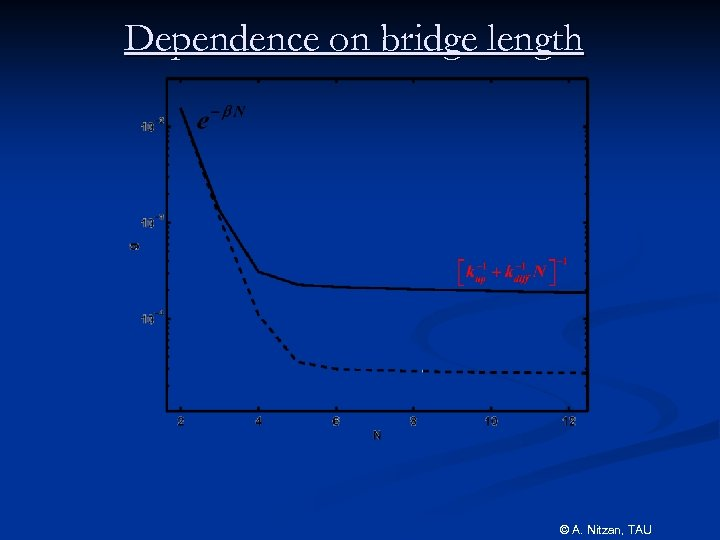 Dependence on bridge length © A. Nitzan, TAU