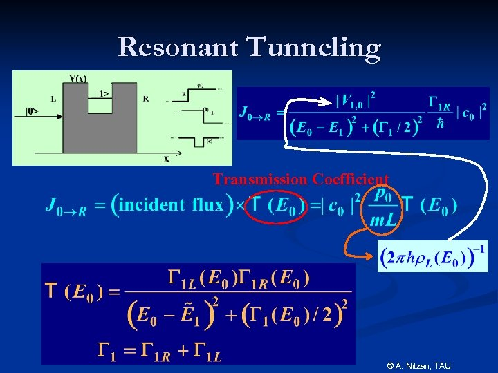Resonant Tunneling Transmission Coefficient © A. Nitzan, TAU