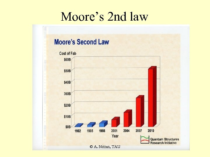 Moore's 2 nd law © A. Nitzan, TAU