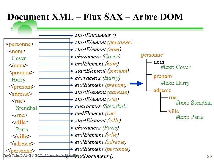 Document XML – Flux SAX – Arbre DOM start. Document () start. Element (personne)