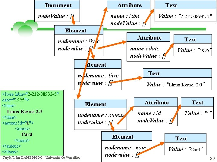 Attribute Document node. Value : [] Text name : isbn node. Value : []