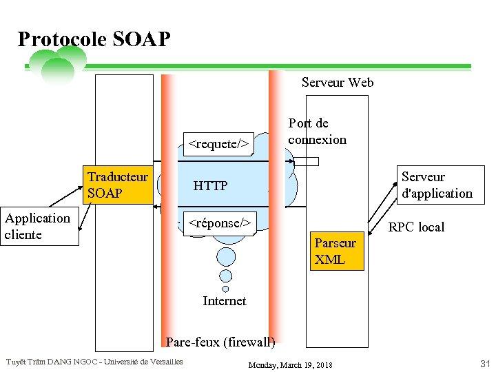 Protocole SOAP Serveur Web Port de connexion <requete/> Traducteur SOAP Serveur d'application HTTP Application