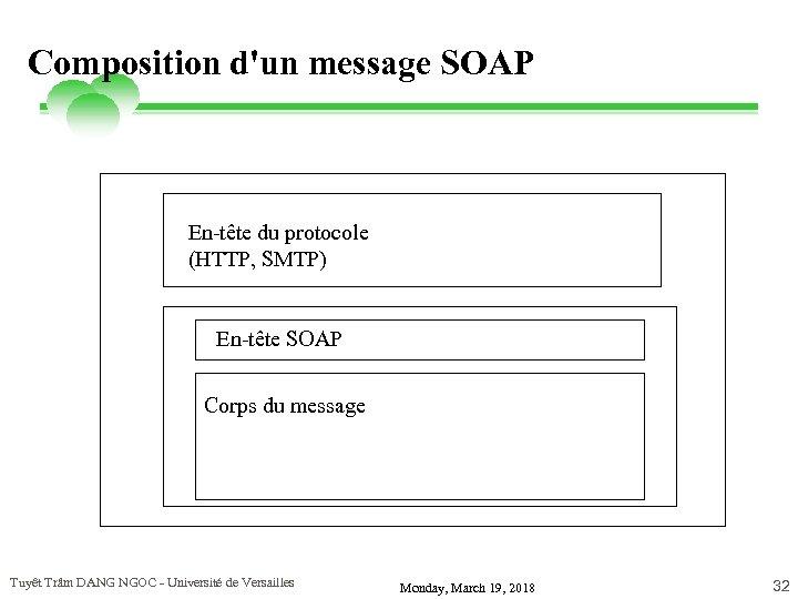Composition d'un message SOAP En-tête du protocole (HTTP, SMTP) En-tête SOAP Corps du message