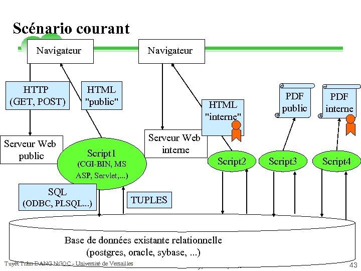 Scénario courant Navigateur HTTP (GET, POST) Serveur Web public Navigateur HTML