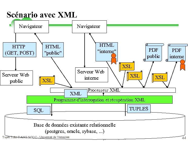 Scénario avec XML Navigateur HTTP (GET, POST) Serveur Web public HTML