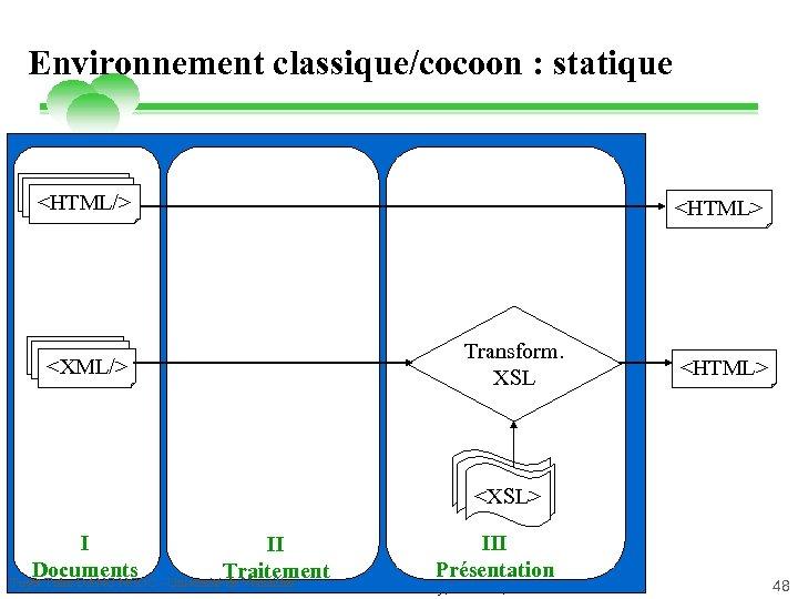 Environnement classique/cocoon : statique <HTML/> <XML/> <HTML> Transform. XSL <HTML> <XSLT> <XSL> I II