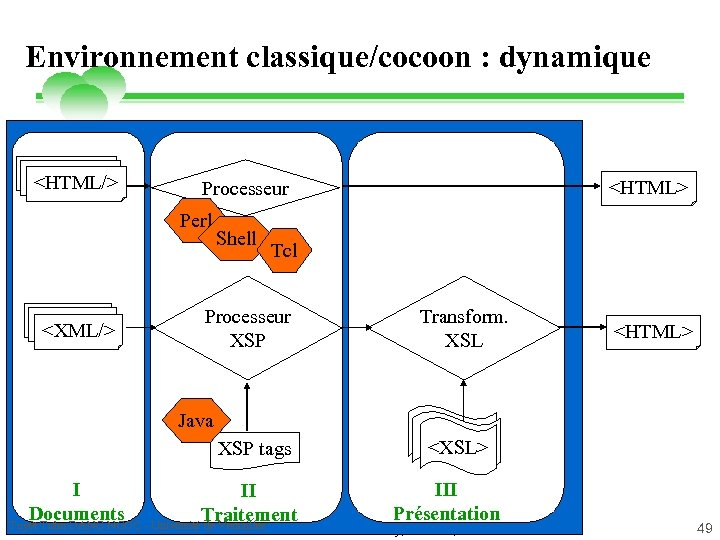 Environnement classique/cocoon : dynamique <HTML/> Perl <XML/> <HTML> Processeur Shell Tcl Processeur XSP Java