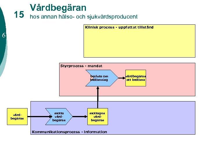15 Vårdbegäran hos annan hälso- och sjukvårdsproducent Klinisk process - uppfattat tillstånd 6 Styrprocess