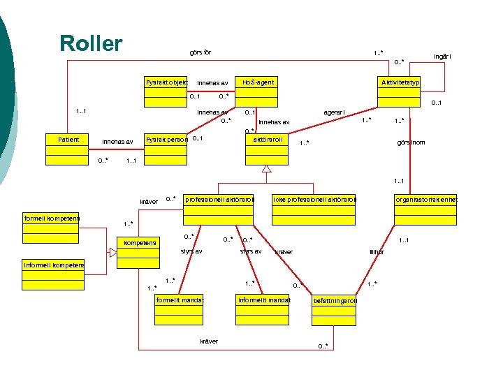 Roller görs för 1. . * 0. . * Fysiskt objekt innehas av 0.