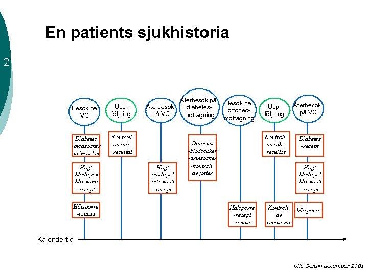 En patients sjukhistoria 2 Besök på VC Uppföljning Diabetes -blodsocker -urinsocker Kontroll av lab.
