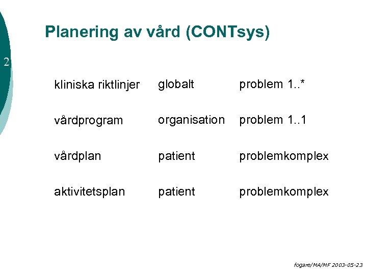 Planering av vård (CONTsys) 2 kliniska riktlinjer globalt problem 1. . * vårdprogram organisation