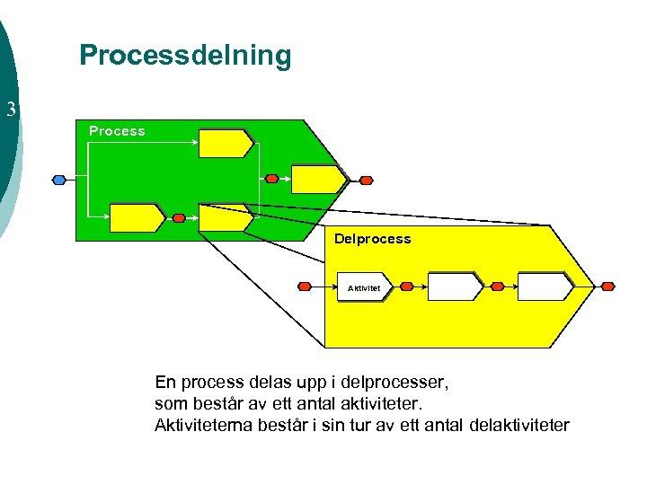 Processdelning 3 Process Delprocess Aktivitet En process delas upp i delprocesser, som består av