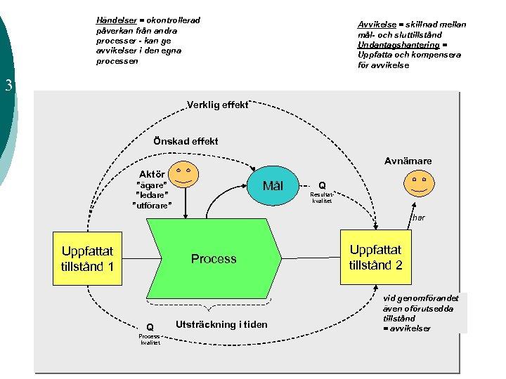 Händelser = okontrollerad påverkan från andra processer - kan ge avvikelser i den egna