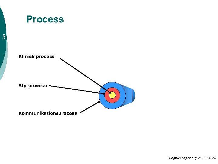 Process 5 Klinisk process Styrprocess Kommunikationsprocess Magnus Fogelberg 2003 -04 -24