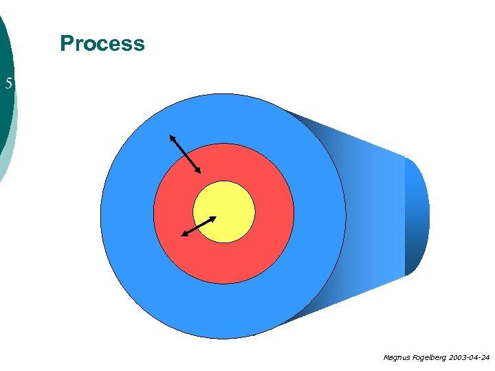 Process 5 Magnus Fogelberg 2003 -04 -24