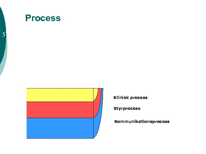 Process 5 Klinisk process Styrprocess Kommunikationsprocess