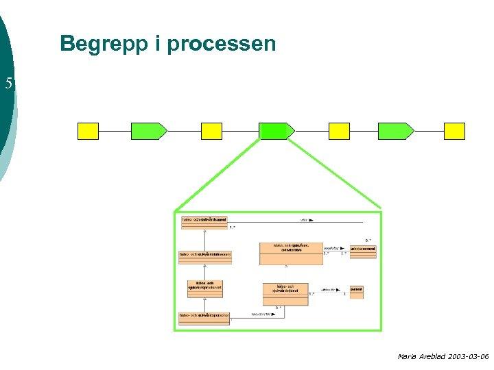 Begrepp i processen 5 Maria Areblad 2003 -03 -06