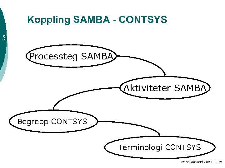 Koppling SAMBA - CONTSYS 5 Processteg SAMBA Aktiviteter SAMBA Begrepp CONTSYS Terminologi CONTSYS Maria