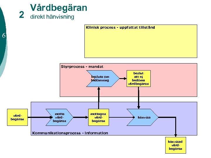 2 Vårdbegäran direkt hänvisning Klinisk process - uppfattat tillstånd 6 Styrprocess - mandat besluta