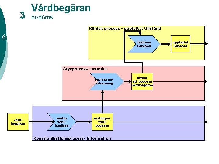 3 Vårdbegäran bedöms Klinisk process - uppfattat tillstånd 6 bedöma tillstånd Styrprocess - mandat