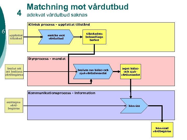 4 Matchning mot vårdutbud adekvat vårdutbud saknas Klinisk process - uppfattat tillstånd 6 uppfattat