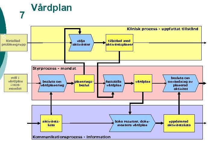 7 Vårdplan Klinisk process - uppfattat tillstånd 6 förädlad välja aktiviteter problemgrupp tillstånd med