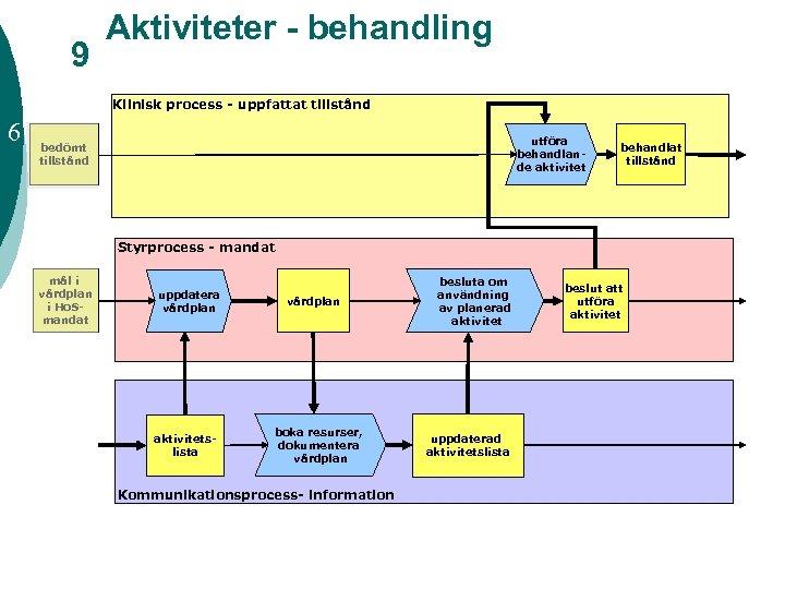 9 Aktiviteter - behandling Klinisk process - uppfattat tillstånd 6 utföra behandlande aktivitet bedömt
