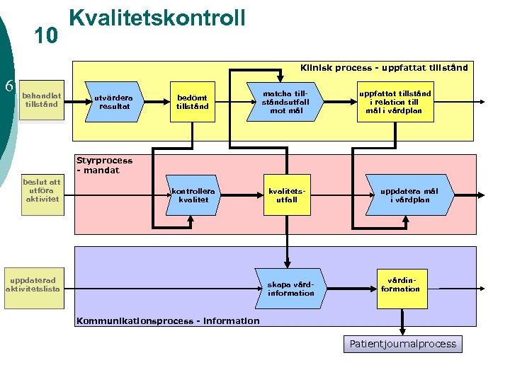 10 Kvalitetskontroll Klinisk process - uppfattat tillstånd 6 behandlat tillstånd bedömt tillstånd matcha tillståndsutfall