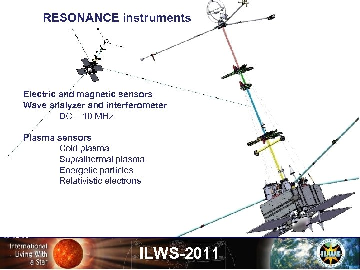 RESONANCE instruments Electric and magnetic sensors Wave analyzer and interferometer DC – 10 MHz