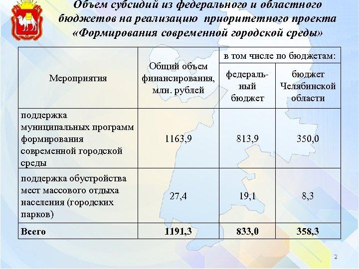 Объем субсидий из федерального и областного бюджетов на реализацию приоритетного проекта «Формирования современной городской