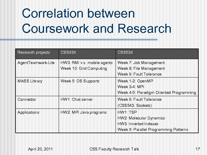 Correlation between Coursework and Research projects CSS 434 CSS 534 Agent. Teamwork-Lite HW 3:
