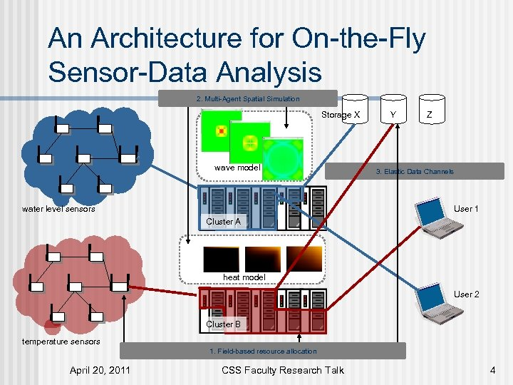 An Architecture for On-the-Fly Sensor-Data Analysis 2. Multi-Agent Spatial Simulation Storage X wave model