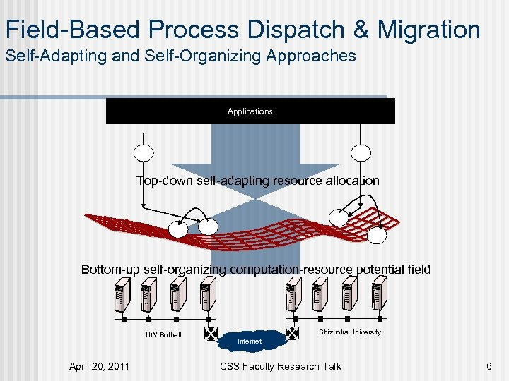 Field-Based Process Dispatch & Migration Self-Adapting and Self-Organizing Approaches Applications Top-down self-adapting resource allocation