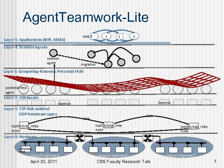 Agent. Teamwork-Lite Layer 5: Applications (MPI, MASS) rank 0 1 2 3 Layer 4: