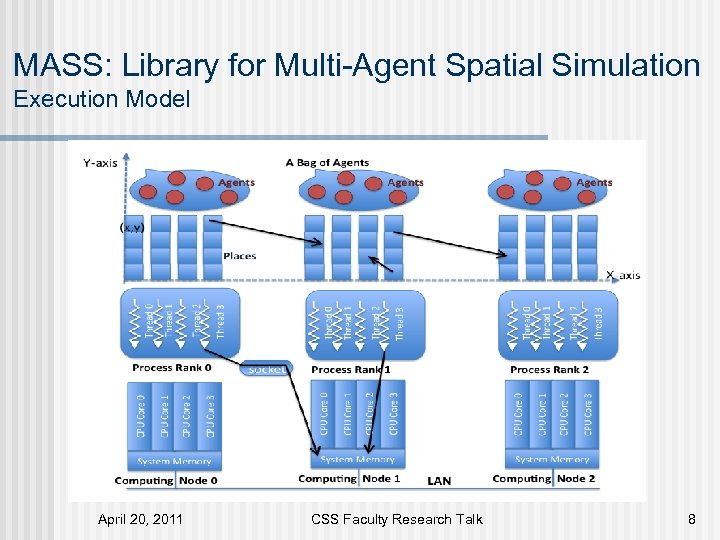 MASS: Library for Multi-Agent Spatial Simulation Execution Model April 20, 2011 CSS Faculty Research