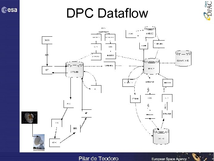 DPC Dataflow Pilar de Teodoro